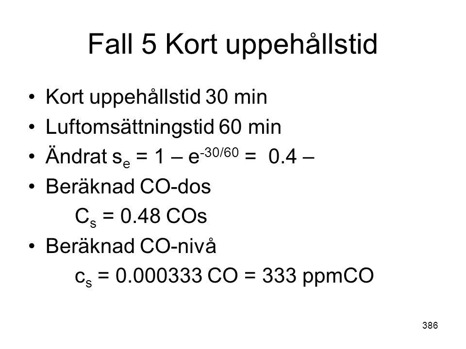 386 Fall 5 Kort uppehållstid •Kort uppehållstid 30 min •Luftomsättningstid 60 min •Ändrat s e = 1 – e -30/60 = 0.4 – •Beräknad CO-dos C s = 0.48 COs •