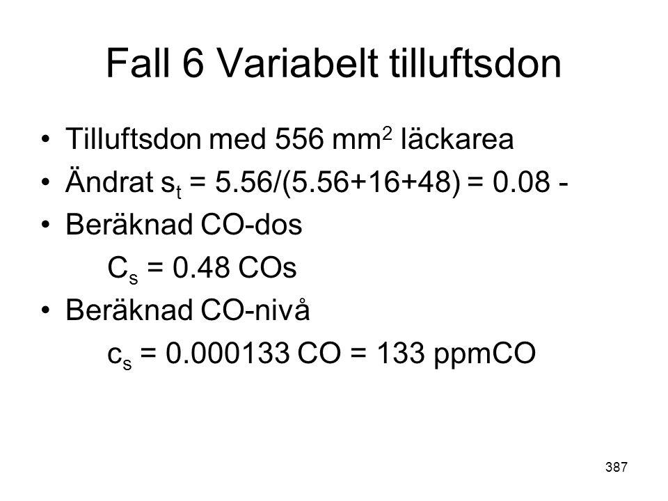 387 Fall 6 Variabelt tilluftsdon •Tilluftsdon med 556 mm 2 läckarea •Ändrat s t = 5.56/(5.56+16+48) = 0.08 - •Beräknad CO-dos C s = 0.48 COs •Beräknad