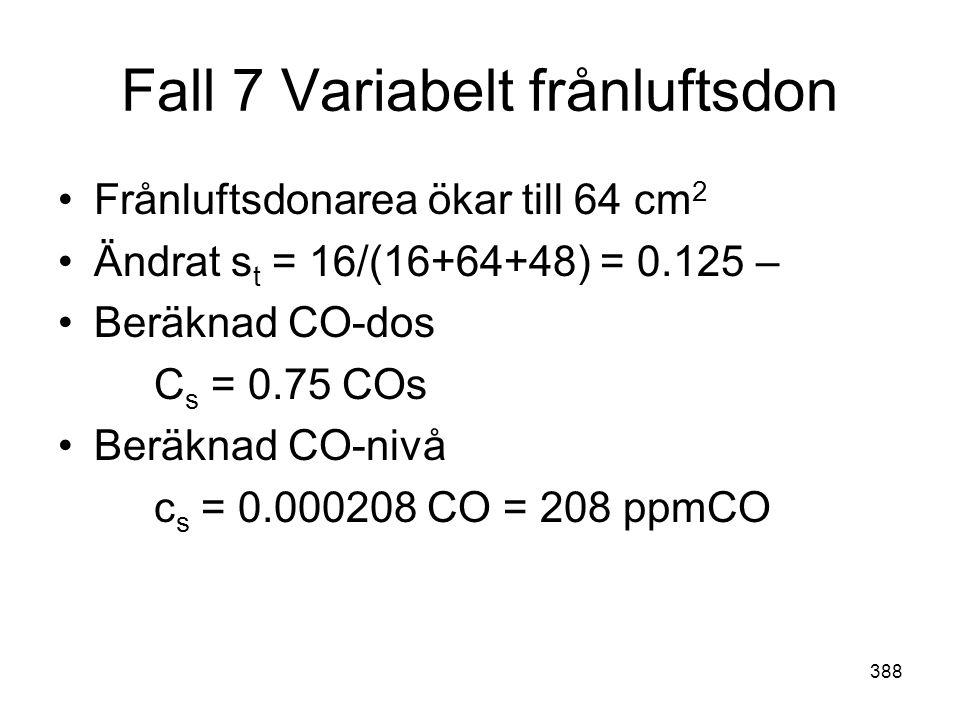 388 Fall 7 Variabelt frånluftsdon •Frånluftsdonarea ökar till 64 cm 2 •Ändrat s t = 16/(16+64+48) = 0.125 – •Beräknad CO-dos C s = 0.75 COs •Beräknad