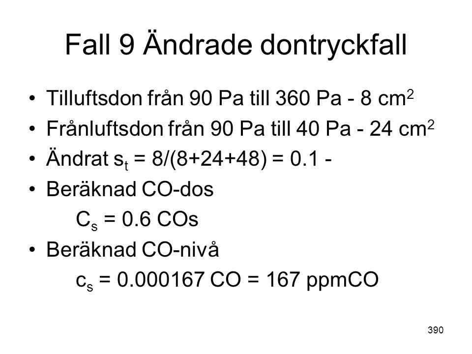 390 Fall 9 Ändrade dontryckfall •Tilluftsdon från 90 Pa till 360 Pa - 8 cm 2 •Frånluftsdon från 90 Pa till 40 Pa - 24 cm 2 •Ändrat s t = 8/(8+24+48) =