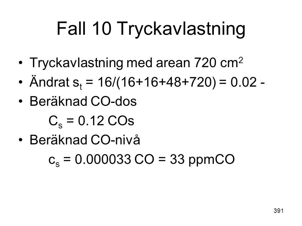391 Fall 10 Tryckavlastning •Tryckavlastning med arean 720 cm 2 •Ändrat s t = 16/(16+16+48+720) = 0.02 - •Beräknad CO-dos C s = 0.12 COs •Beräknad CO-