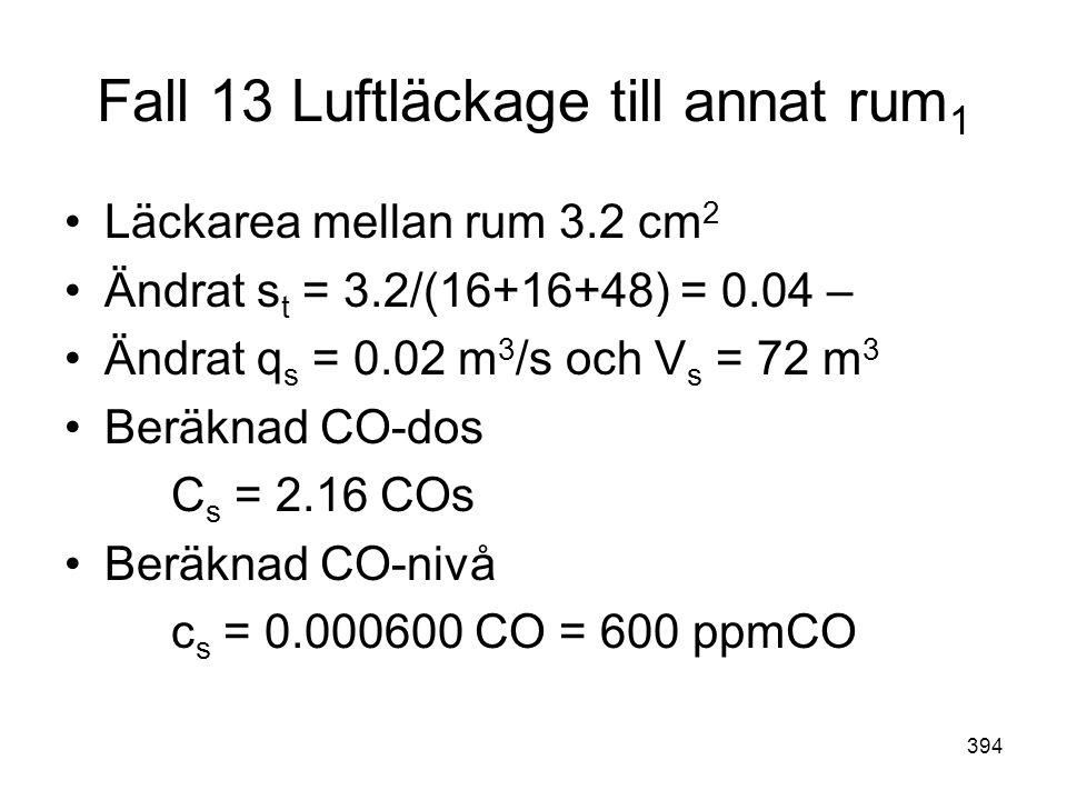 394 Fall 13 Luftläckage till annat rum 1 •Läckarea mellan rum 3.2 cm 2 •Ändrat s t = 3.2/(16+16+48) = 0.04 – •Ändrat q s = 0.02 m 3 /s och V s = 72 m