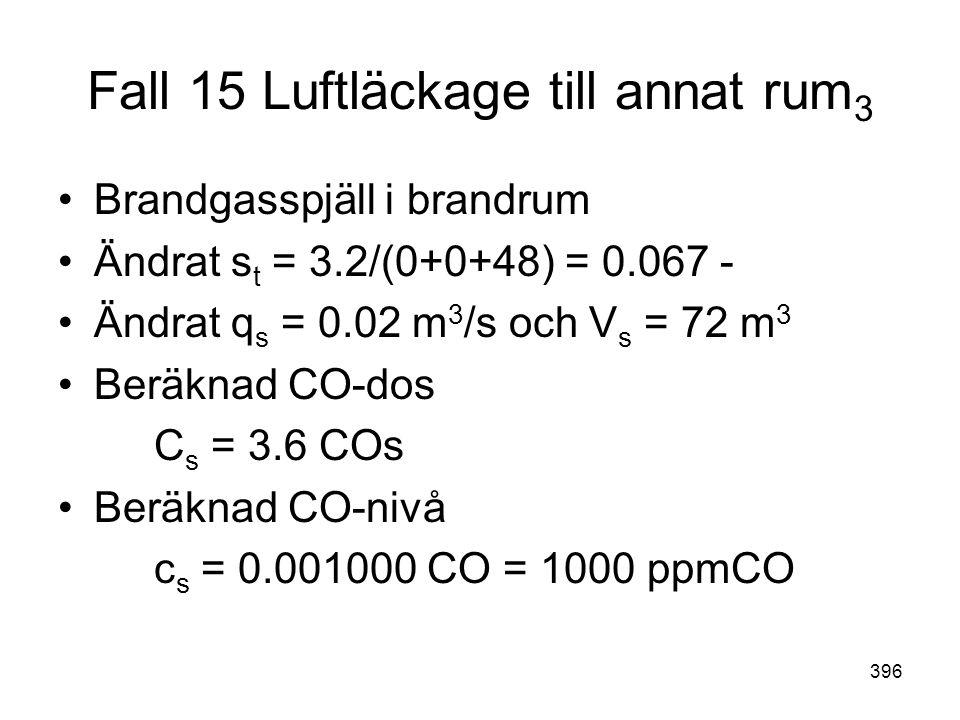 396 Fall 15 Luftläckage till annat rum 3 •Brandgasspjäll i brandrum •Ändrat s t = 3.2/(0+0+48) = 0.067 - •Ändrat q s = 0.02 m 3 /s och V s = 72 m 3 •B