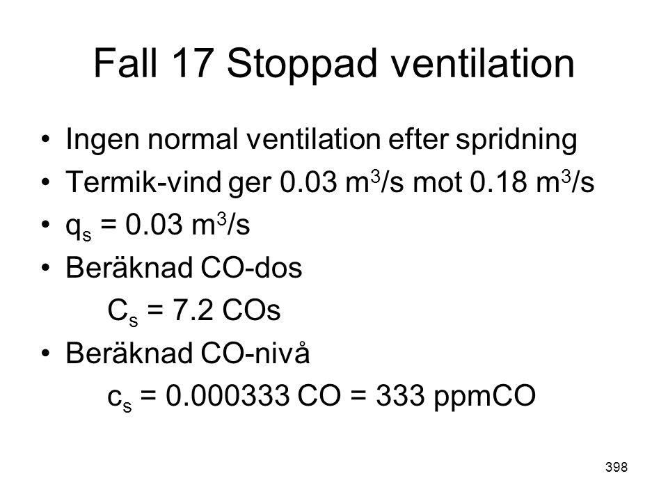 398 Fall 17 Stoppad ventilation •Ingen normal ventilation efter spridning •Termik-vind ger 0.03 m 3 /s mot 0.18 m 3 /s •q s = 0.03 m 3 /s •Beräknad CO