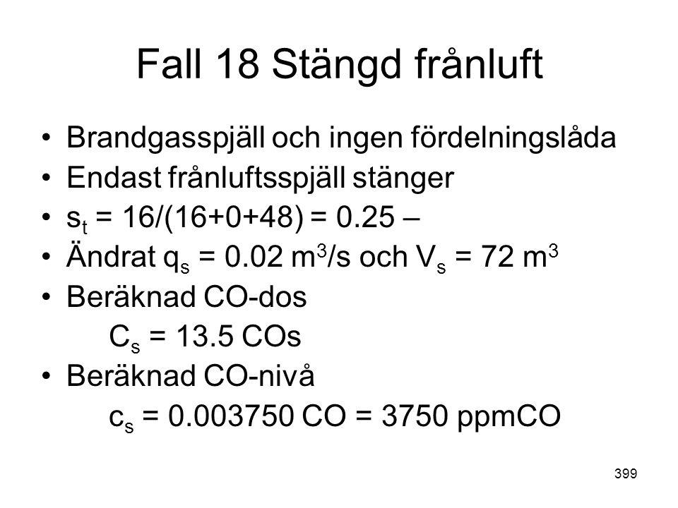 399 Fall 18 Stängd frånluft •Brandgasspjäll och ingen fördelningslåda •Endast frånluftsspjäll stänger •s t = 16/(16+0+48) = 0.25 – •Ändrat q s = 0.02