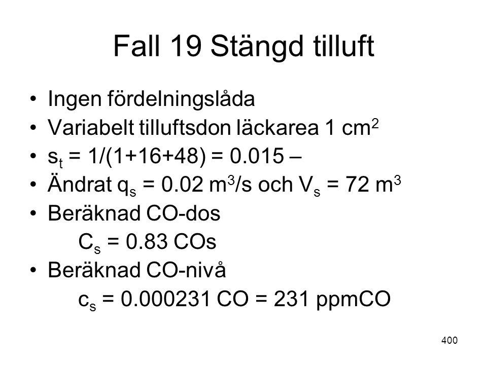 400 Fall 19 Stängd tilluft •Ingen fördelningslåda •Variabelt tilluftsdon läckarea 1 cm 2 •s t = 1/(1+16+48) = 0.015 – •Ändrat q s = 0.02 m 3 /s och V
