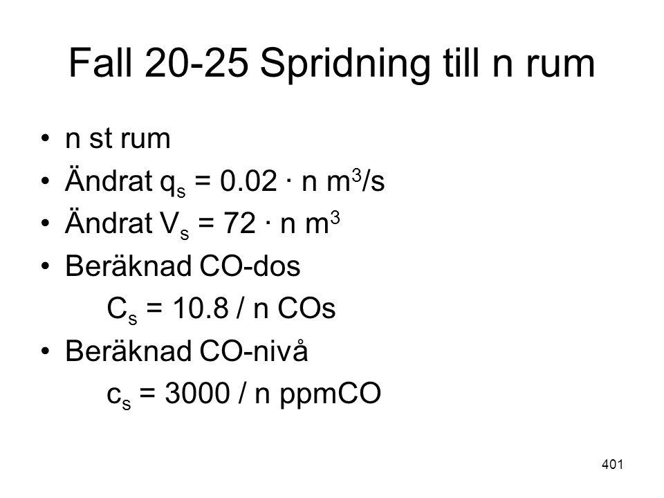 401 Fall 20-25 Spridning till n rum •n st rum •Ändrat q s = 0.02 ∙ n m 3 /s •Ändrat V s = 72 ∙ n m 3 •Beräknad CO-dos C s = 10.8 / n COs •Beräknad CO-