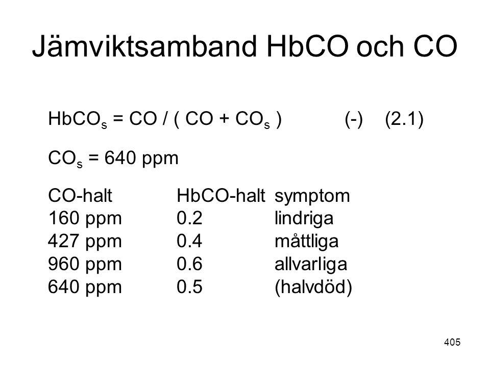 405 Jämviktsamband HbCO och CO HbCO s = CO / ( CO + CO s ) (-) (2.1) CO s = 640 ppm CO-haltHbCO-haltsymptom 160 ppm0.2lindriga 427 ppm0.4måttliga 960