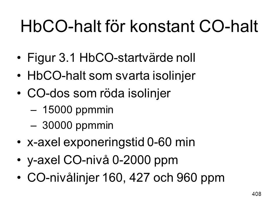 408 HbCO-halt för konstant CO-halt •Figur 3.1 HbCO-startvärde noll •HbCO-halt som svarta isolinjer •CO-dos som röda isolinjer – 15000 ppmmin – 30000 p