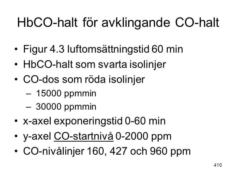 410 HbCO-halt för avklingande CO-halt •Figur 4.3 luftomsättningstid 60 min •HbCO-halt som svarta isolinjer •CO-dos som röda isolinjer – 15000 ppmmin –