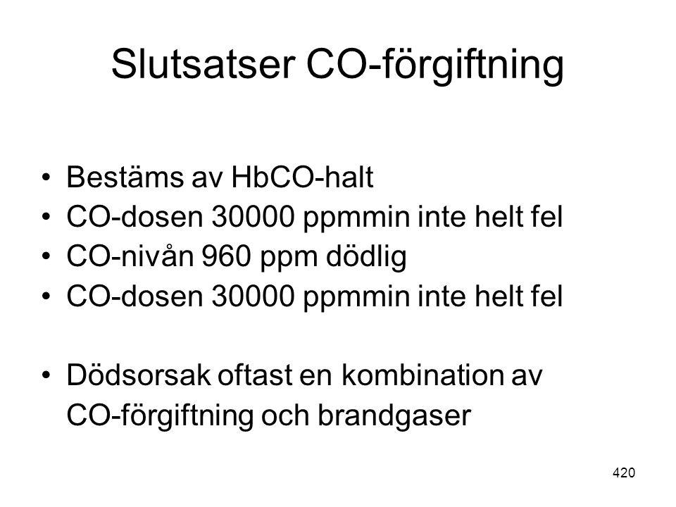 420 Slutsatser CO-förgiftning •Bestäms av HbCO-halt •CO-dosen 30000 ppmmin inte helt fel •CO-nivån 960 ppm dödlig •CO-dosen 30000 ppmmin inte helt fel