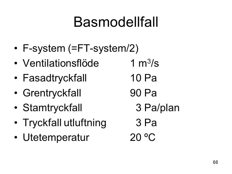 66 Basmodellfall •F-system (=FT-system/2) •Ventilationsflöde1 m 3 /s •Fasadtryckfall10 Pa •Grentryckfall90 Pa •Stamtryckfall 3 Pa/plan •Tryckfall utlu