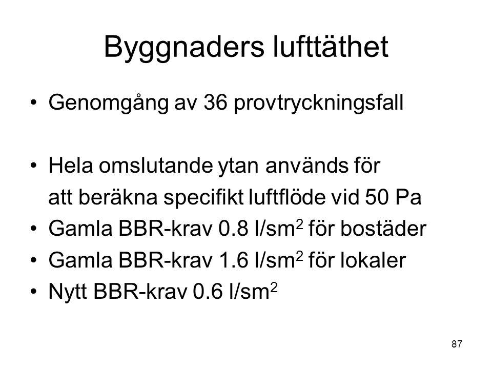87 Byggnaders lufttäthet •Genomgång av 36 provtryckningsfall •Hela omslutande ytan används för att beräkna specifikt luftflöde vid 50 Pa •Gamla BBR-kr