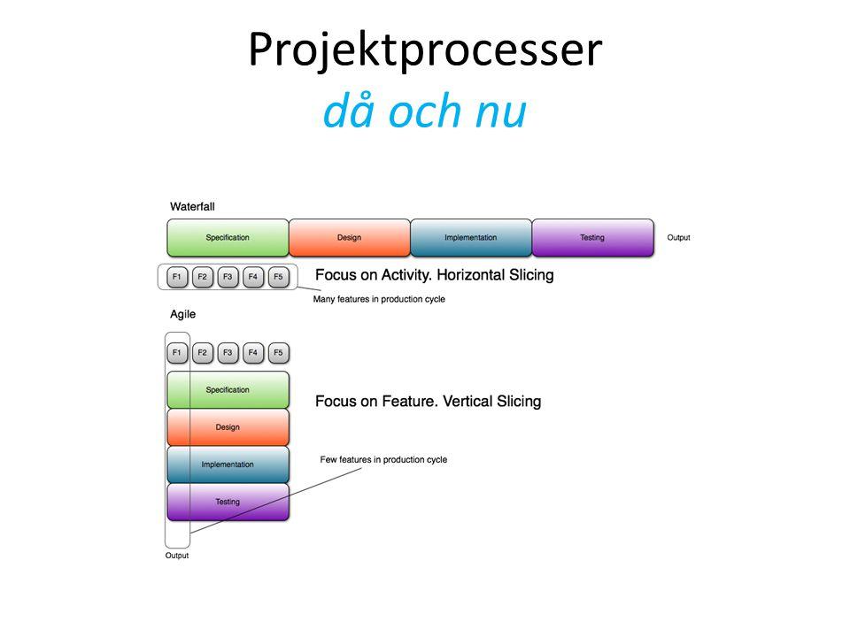 Projektprocesser då och nu