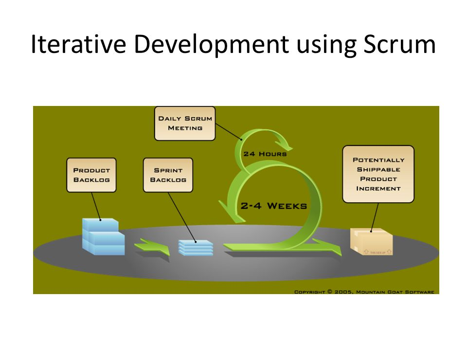 Iterative Development using Scrum