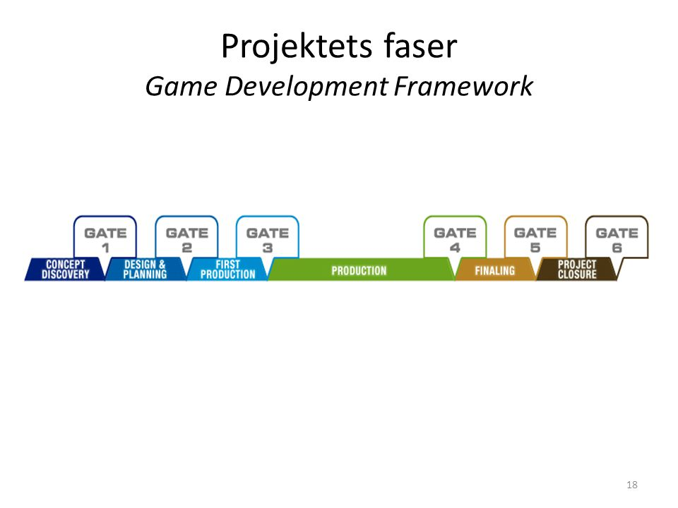 18 Projektets faser Game Development Framework