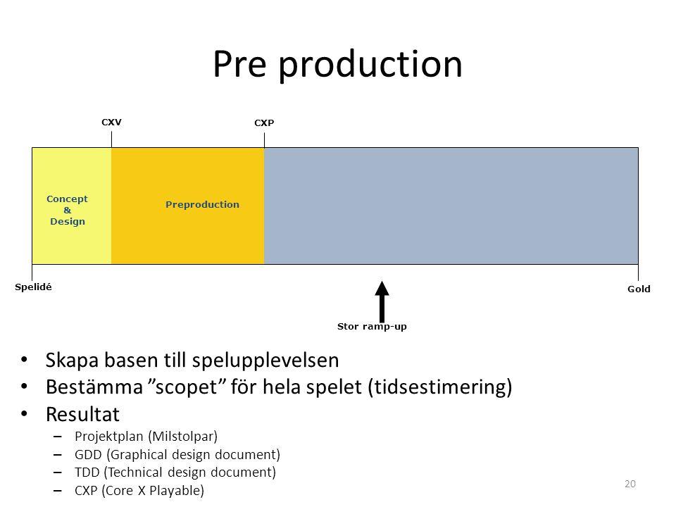 20 CXP CXV Pre production Spelidé Gold Preproduction Stor ramp-up • Skapa basen till spelupplevelsen • Bestämma scopet för hela spelet (tidsestimering) • Resultat – Projektplan (Milstolpar) – GDD (Graphical design document) – TDD (Technical design document) – CXP (Core X Playable) Concept & Design