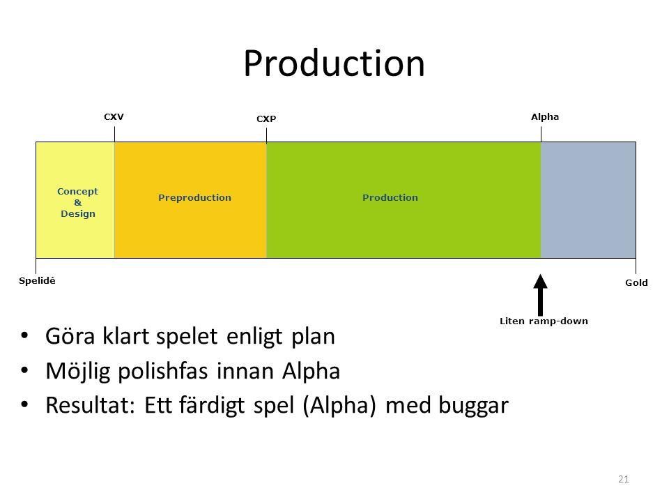 21 CXP AlphaCXV Production Spelidé Gold Production Liten ramp-down • Göra klart spelet enligt plan • Möjlig polishfas innan Alpha • Resultat: Ett färdigt spel (Alpha) med buggar Concept & Design Preproduction