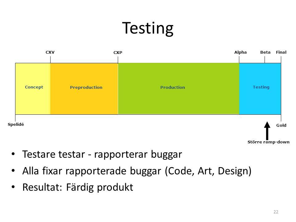 22 AlphaBetaFinalCXV Testing Spelidé Gold Testing Större ramp-down • Testare testar - rapporterar buggar • Alla fixar rapporterade buggar (Code, Art, Design) • Resultat: Färdig produkt CXP ProductionPreproduction Concept