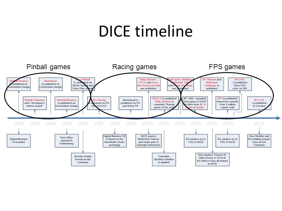 DICE timeline Pinball gamesRacing gamesFPS games