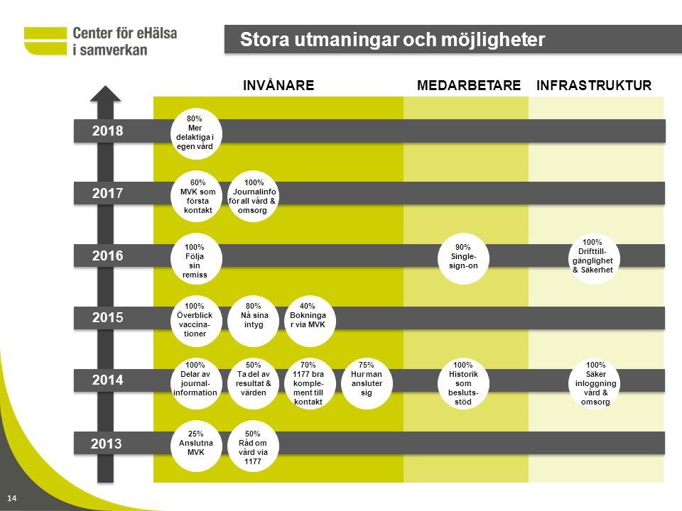 www.CeHis.se 2014-06-30 sid 14 14 Stora utmaningar och möjligheter 2018 2017 2016 2015 2014 2013 INVÅNAREINFRASTRUKTURMEDARBETARE 80% Mer delaktiga i egen vård 60% MVK som första kontakt 100% Journalinfo för all vård & omsorg 100% Följa sin remiss 100% Överblick vaccina- tioner 80% Nå sina intyg 40% Bokninga r via MVK 90% Single- sign-on 100% Drifttill- gänglighet & Säkerhet 100% Delar av journal- information 50% Ta del av resultat & värden 70% 1177 bra komple- ment till kontakt 75% Hur man ansluter sig 100% Historik som besluts- stöd 100% Säker inloggning vård & omsorg 25% Anslutna MVK 50% Råd om vård via 1177
