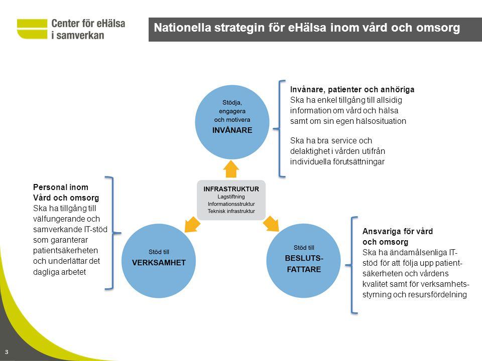 3 Nationella strategin för eHälsa inom vård och omsorg Invånare, patienter och anhöriga Ska ha enkel tillgång till allsidig information om vård och hälsa samt om sin egen hälsosituation Ska ha bra service och delaktighet i vården utifrån individuella förutsättningar Personal inom Vård och omsorg Ska ha tillgång till välfungerande och samverkande IT-stöd som garanterar patientsäkerheten och underlättar det dagliga arbetet Ansvariga för vård och omsorg Ska ha ändamålsenliga IT- stöd för att följa upp patient- säkerheten och vårdens kvalitet samt för verksamhets- styrning och resursfördelning