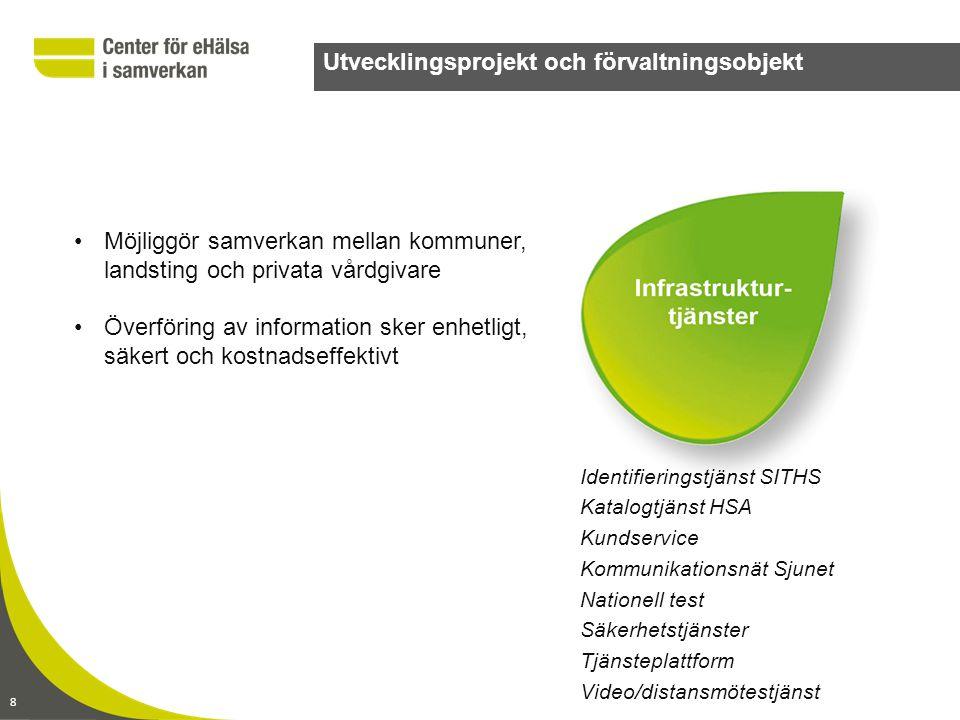 8 Utvecklingsprojekt och förvaltningsobjekt Identifieringstjänst SITHS Katalogtjänst HSA Kundservice Kommunikationsnät Sjunet Nationell test Säkerhets