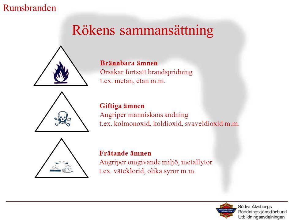 Rökens sammansättning Brännbara ämnen Orsakar fortsatt brandspridning t.ex.