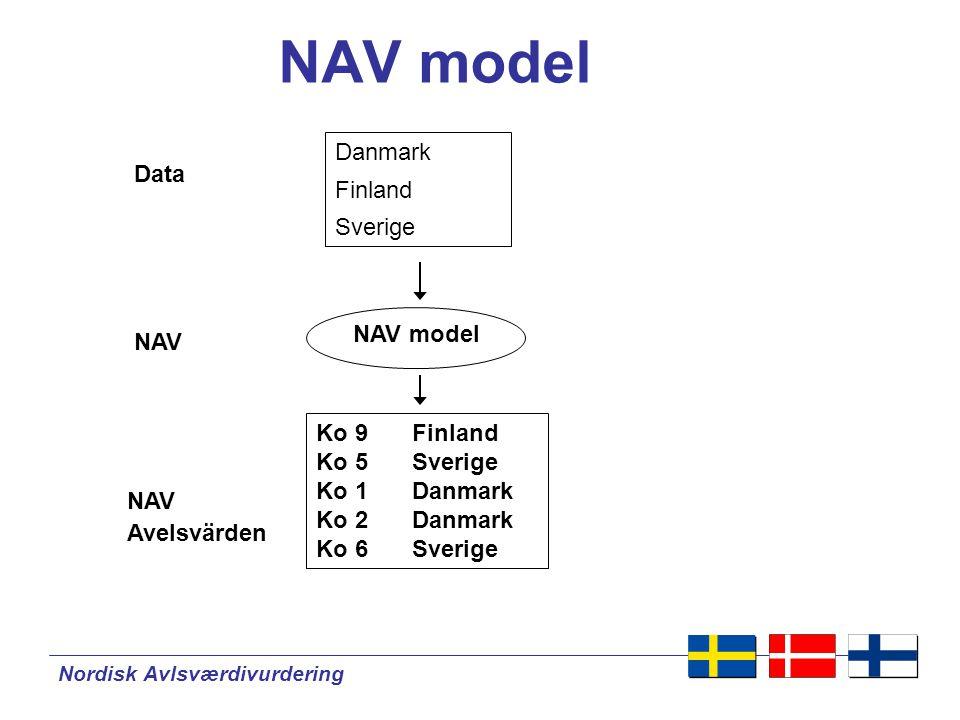 Nordisk Avlsværdivurdering NAV- status RutinUtveckling Eksteriör mjölktid och temp.