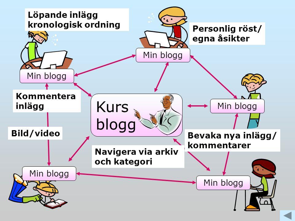 Min blogg Personlig röst/ egna åsikter Navigera via arkiv och kategori Kurs blogg Min blogg Kommentera inlägg Bild/video Bevaka nya inlägg/ kommentarer Löpande inlägg kronologisk ordning
