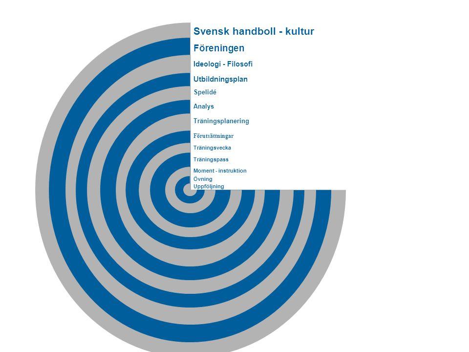 Svensk handboll - kultur Föreningen Ideologi - Filosofi Spelidé Träningsplanering Träningsvecka Träningspass Moment - instruktion Övning Förutsättningar Analys Uppföljning Utbildningsplan