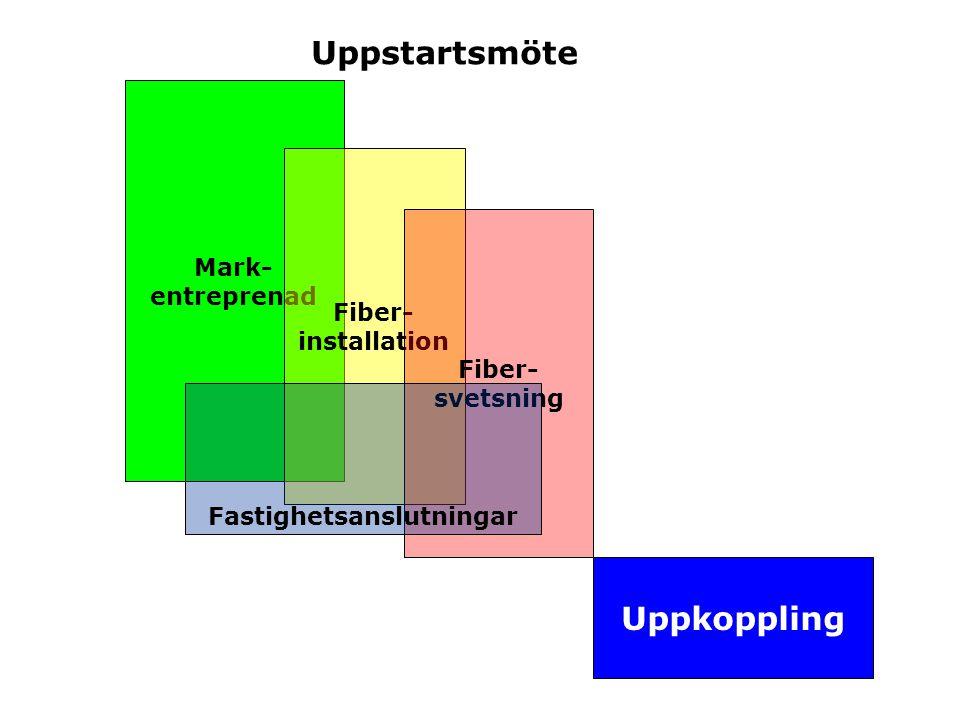Uppstartsmöte Mark- entreprenad Fiber- installation Fiber- svetsning Fastighetsanslutningar Uppkoppling