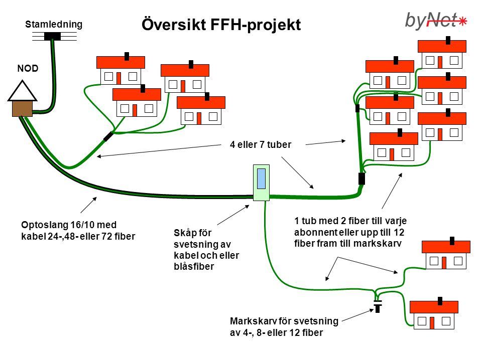 Optoslang 16/10 med kabel 24-,48- eller 72 fiber Markskarv för svetsning av 4-, 8- eller 12 fiber 4 eller 7 tuber Skåp för svetsning av kabel och elle