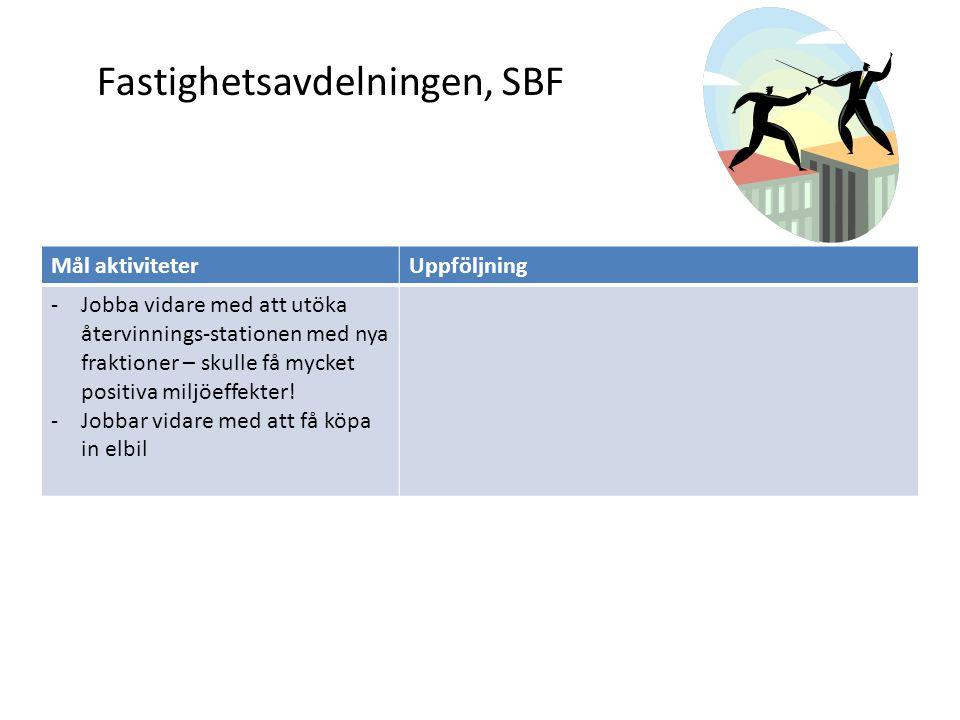 Fastighetsavdelningen, SBF Mål aktiviteterUppföljning -Jobba vidare med att utöka återvinnings-stationen med nya fraktioner – skulle få mycket positiv
