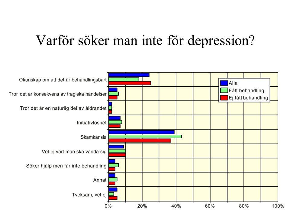 Varför söker man inte för depression?