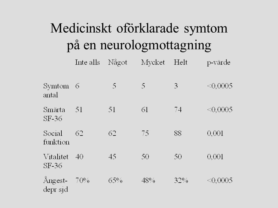 Att förklara diagnosen •Förklara vad pat har –Du har funktionell svaghet –Ditt nervsystem är inte skadat, men det fungerar inte som det ska –Nervsystemet är helt, men du använder kraften på ett felaktigt sätt