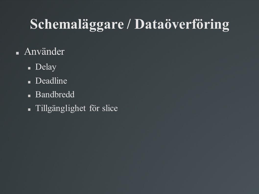 Schemaläggare / Dataöverföring  Använder  Delay  Deadline  Bandbredd  Tillgänglighet för slice