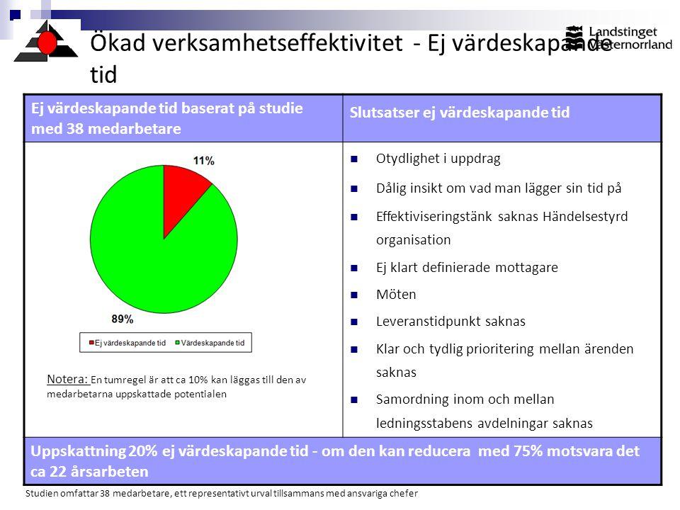 Ökad verksamhetseffektivitet - Ej värdeskapande tid Notera: En tumregel är att ca 10% kan läggas till den av medarbetarna uppskattade potentialen Ej v