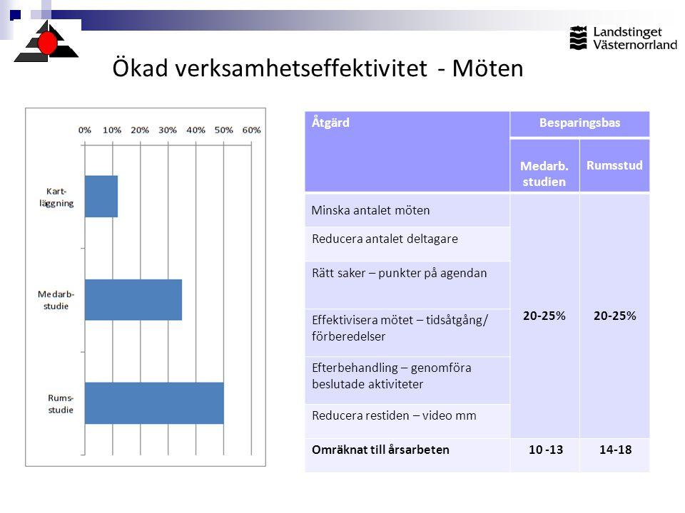 Ökad verksamhetseffektivitet - Möten ÅtgärdBesparingsbas Medarb. studien Rumsstud Minska antalet möten 20-25% Reducera antalet deltagare Rätt saker –