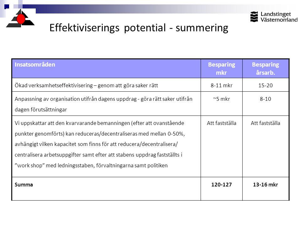 Effektiviserings potential - summering InsatsområdenBesparing mkr Besparing årsarb. Ökad verksamhetseffektivisering – genom att göra saker rätt8-11 mk