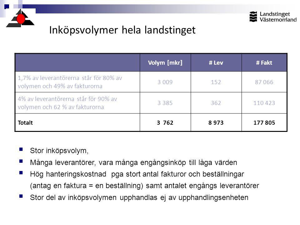 Inköpsvolymer hela landstinget Volym [mkr]# Lev# Fakt 1,7% av leverantörerna står för 80% av volymen och 49% av fakturorna 3 00915287 066 4% av levera