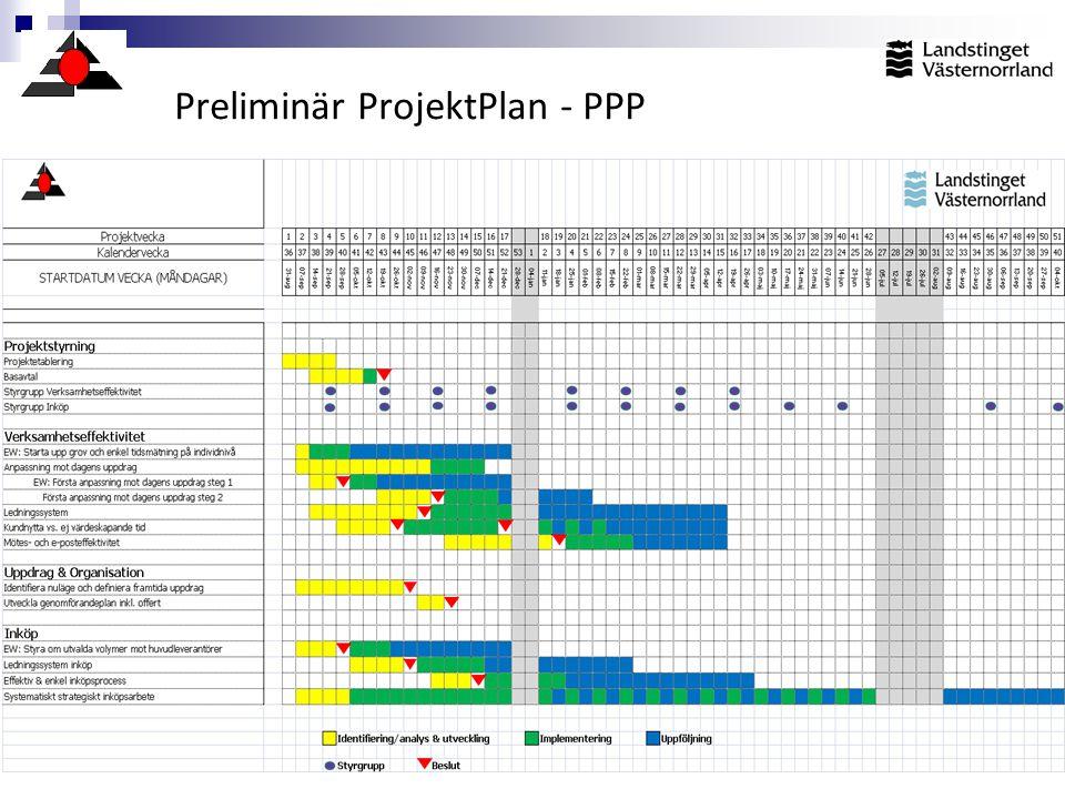 Preliminär ProjektPlan - PPP