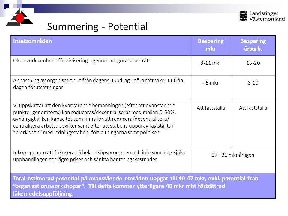 Summering - Potential InsatsområdenBesparing mkr Besparing årsarb. Ökad verksamhetseffektivisering – genom att göra saker rätt 8-11 mkr15-20 Anpassnin