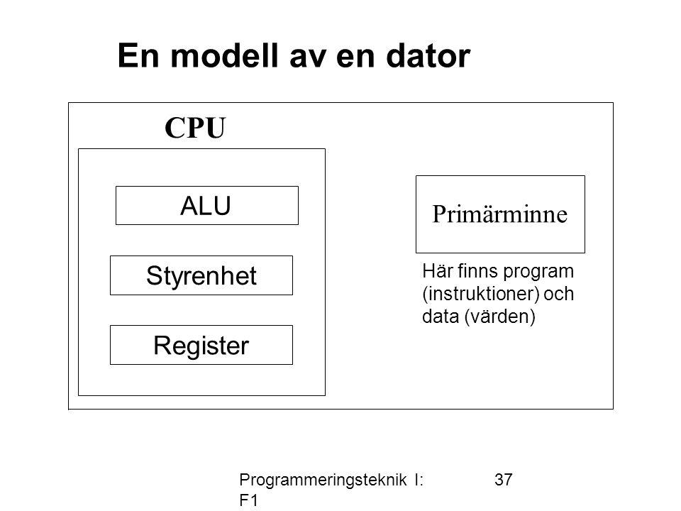 Programmeringsteknik I: F1 37 CPU Primärminne Här finns program (instruktioner) och data (värden) En modell av en dator ALU Styrenhet Register