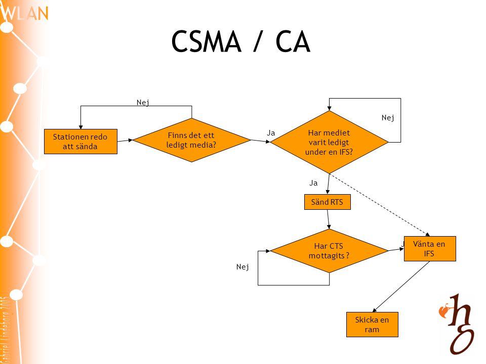 CSMA / CA Finns det ett ledigt media? Stationen redo att sända Sänd RTS Har CTS mottagits ? Nej Ja Nej Vänta en IFS Har mediet varit ledigt under en I