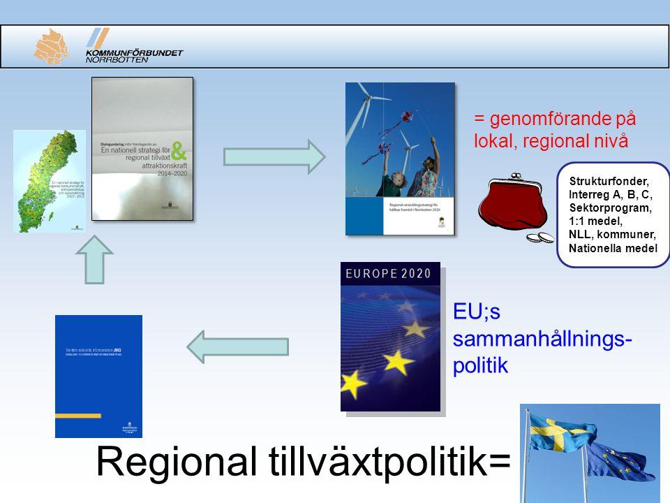 Regional tillväxtpolitik= = genomförande på lokal, regional nivå EU;s sammanhållnings- politik Strukturfonder, Interreg A, B, C, Sektorprogram, 1:1 medel, NLL, kommuner, Nationella medel