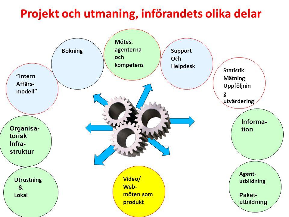 """Projekt och utmaning, införandets olika delar """"Intern Affärs- modell"""" Bokning Mötes. agenterna och kompetens Agent- utbildning Paket- utbildning Infor"""