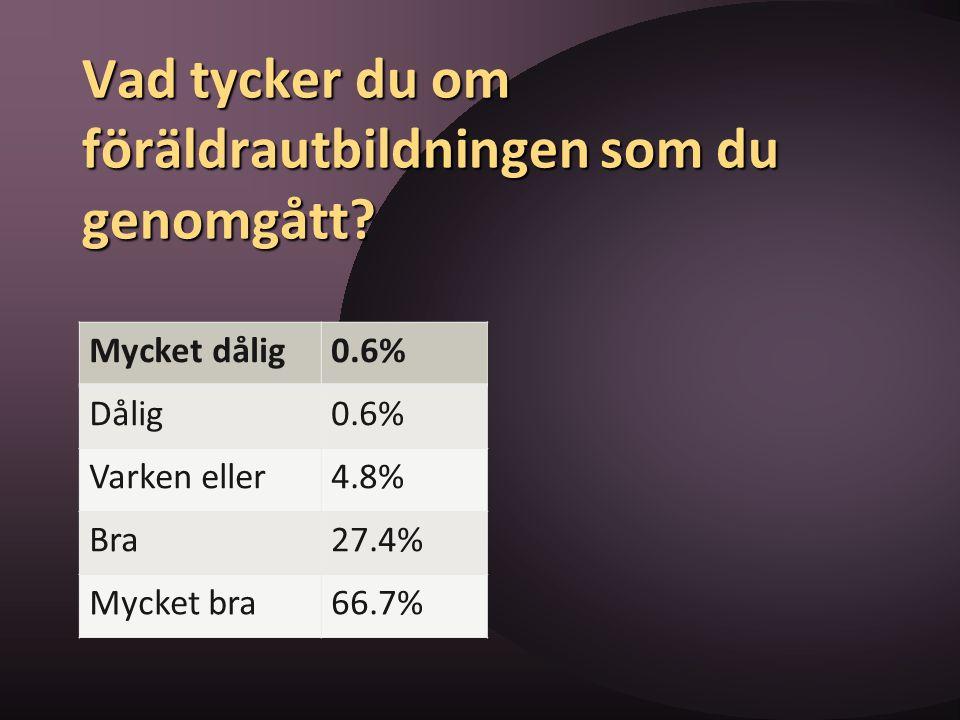 Vad tycker du om föräldrautbildningen som du genomgått? Mycket dålig0.6% Dålig0.6% Varken eller4.8% Bra27.4% Mycket bra66.7%