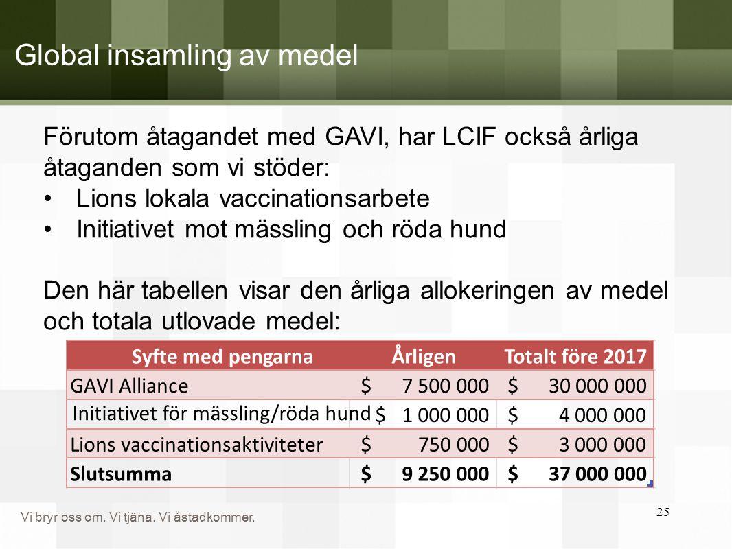 Vi bryr oss om. Vi tjäna. Vi åstadkommer. Global insamling av medel 25 Förutom åtagandet med GAVI, har LCIF också årliga åtaganden som vi stöder: •Lio