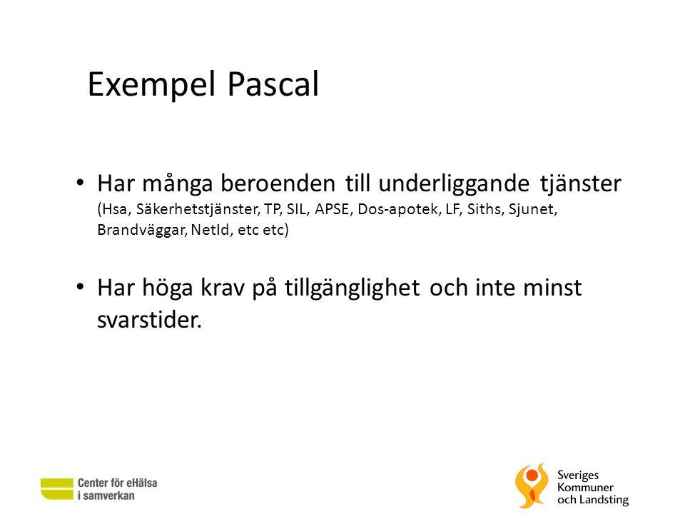Exempel Pascal • Har många beroenden till underliggande tjänster (Hsa, Säkerhetstjänster, TP, SIL, APSE, Dos-apotek, LF, Siths, Sjunet, Brandväggar, N